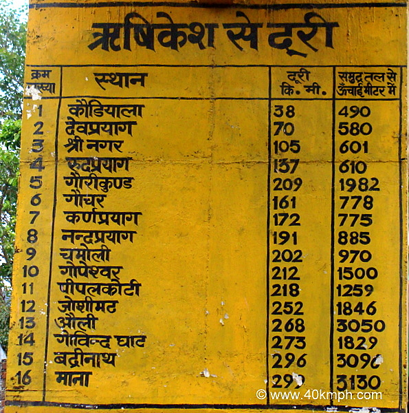 Tourist Places in Uttarakhand and Distance from Rishikesh